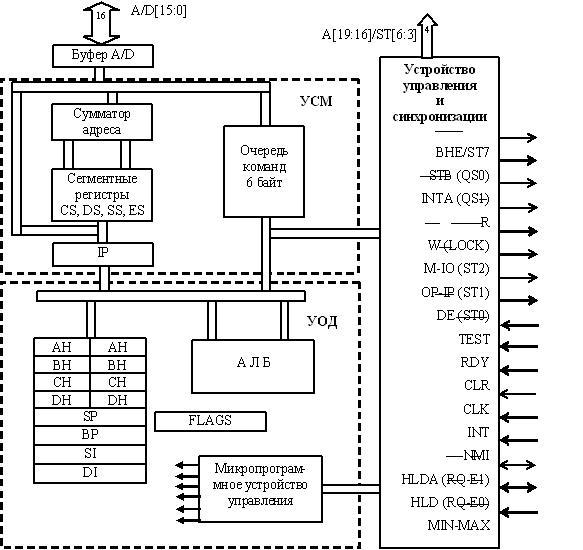 структура процессора i8086