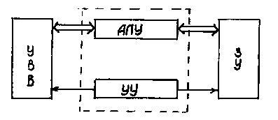 Рис 1 1 архитектура фон неймана