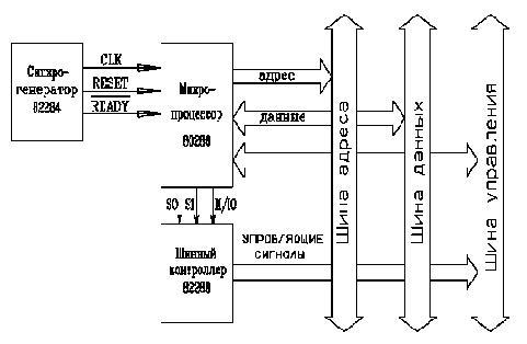процессора и других